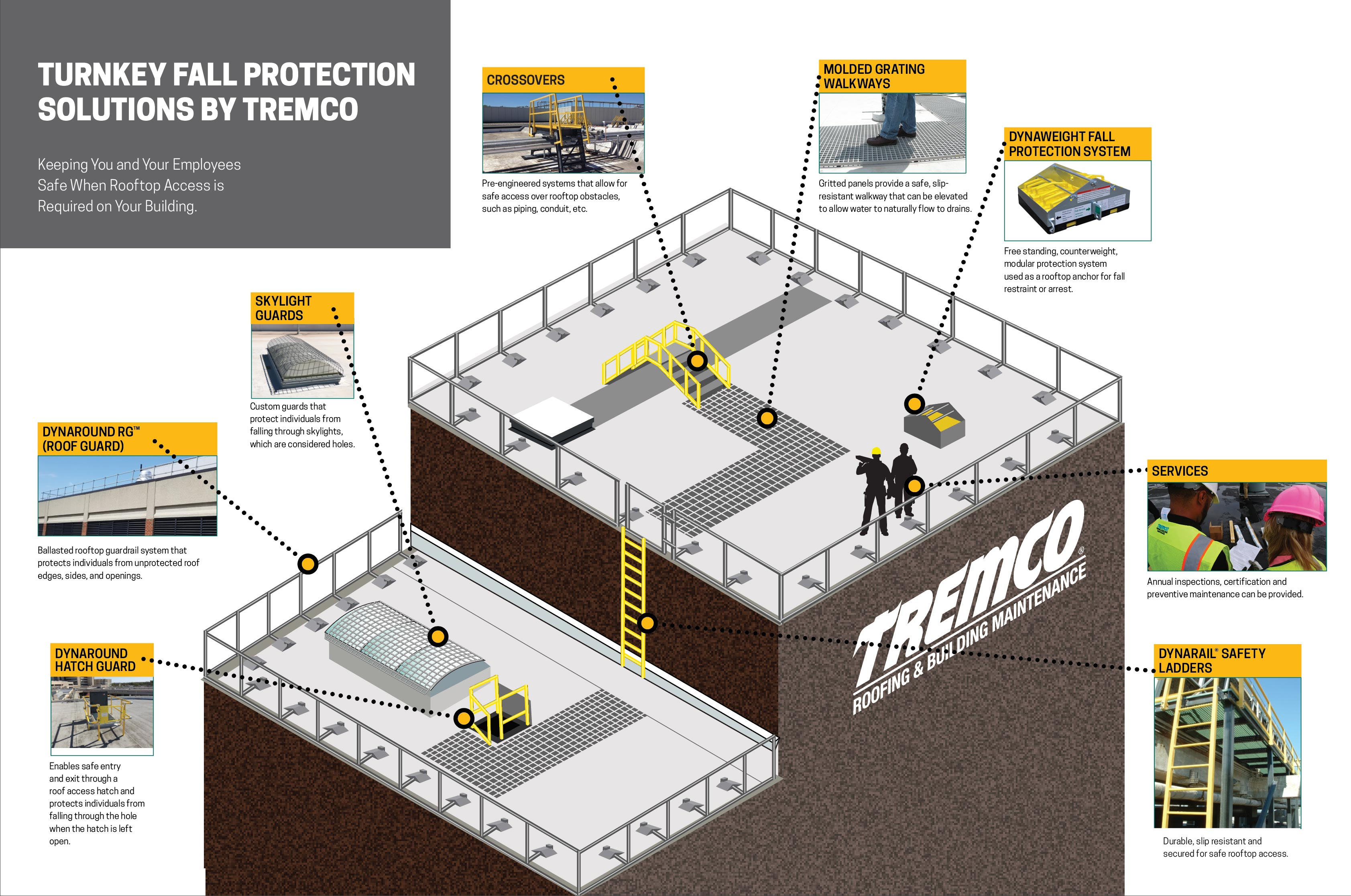 Tremco Roofing And Building Maintenance Safety Solutions